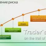 На каком рынке лучше торговать