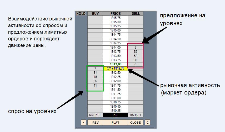 Структура рынка