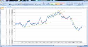 технический анализ случайного графика