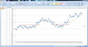 случайный график цен