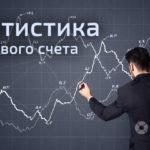 Статистика торгового счета