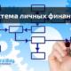 Роль трейдинга в личных финансах